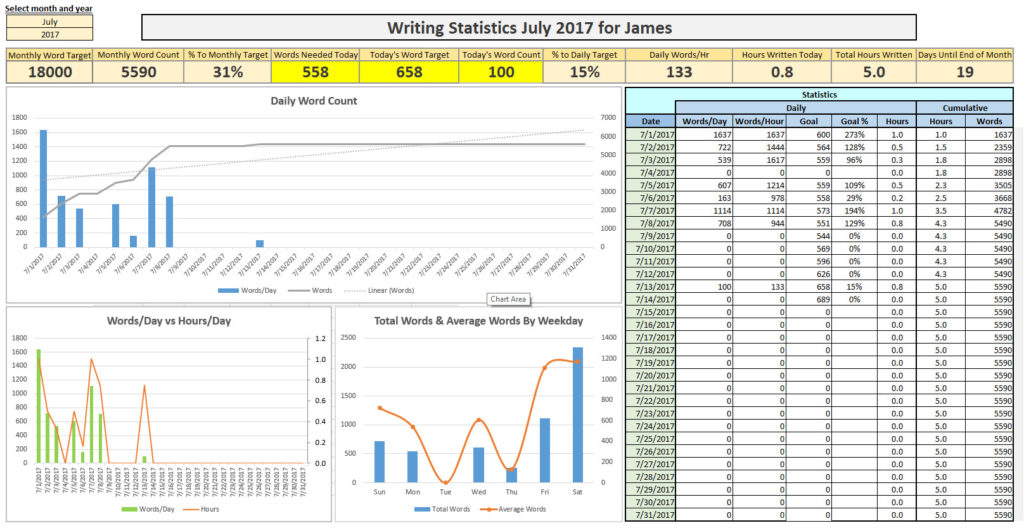 Writing Statistics