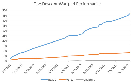 The Descent Reading Stats